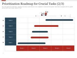Prioritization Roadmap For Crucial Strategic Initiatives Prioritization Methodology Stak