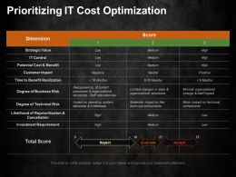 Prioritizing It Cost Optimization Ppt Summary Templates