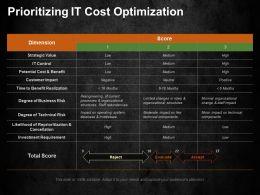 Prioritizing It Cost Optimization Ppt Summary Templates