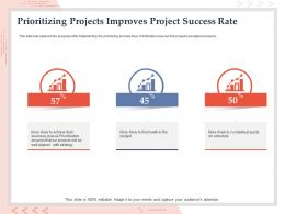 Prioritizing Projects Improves Project Success Rate Aligned Properly Ppt Guide