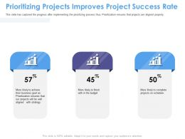 Prioritizing Projects Improves Project Success Rate M1554 Ppt Powerpoint Presentation Portfolio Slides