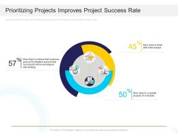 Prioritizing Projects Improves Project Success Rate Ppt Powerpoint Presentation File Clipart