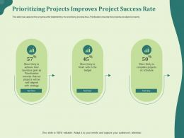 Prioritizing Projects Improves Project Success Rate Well Ppt Powerpoint Template Layout Ideas