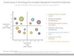 Priority Issues In Technology And Innovation Management Powerpoint Slide Deck