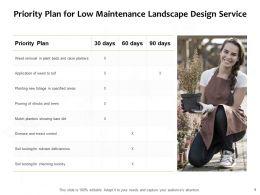 Priority Plan For Low Maintenance Landscape Design Service Ppt Slides