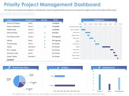 Priority Project Management Dashboard M1555 Ppt Powerpoint Presentation Summary Background Image