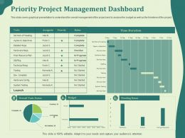 Priority Project Management Dashboard Staffing Ppt Powerpoint Presentation Gallery Master Slide