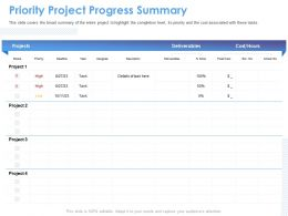Priority Project Progress Summary Done Cost Ppt Powerpoint Presentation Professional Influencers