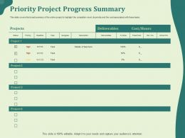 Priority Project Progress Summary Priority Ppt Powerpoint Presentation Icon Example Introduction