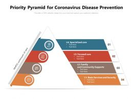 Priority Pyramid For Coronavirus Disease Prevention