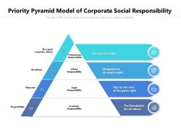 Priority Pyramid Model Of Corporate Social Responsibility