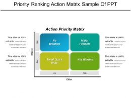 Priority Ranking Action Matrix Sample Of Ppt