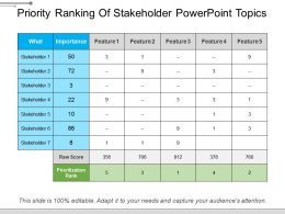 Priority Ranking Of Stakeholder Powerpoint Topics