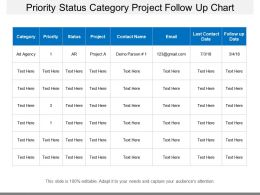 Priority Status Category Project Follow Up Chart