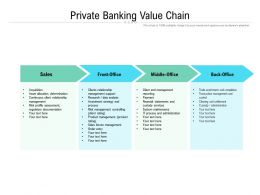 Private Banking Value Chain