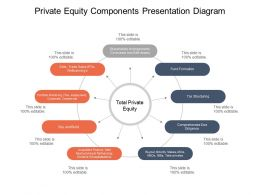 Private Equity Components Presentation Diagram Powerpoint Graphics