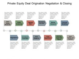 Private Equity Deal Origination Negotiation And Closing Powerpoint Guide