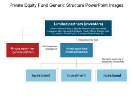private_equity_fund_generic_structure_powerpoint_images_Slide01