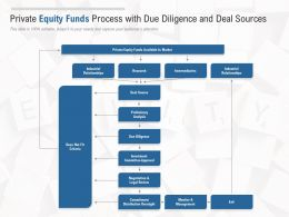 Private Equity Funds Process With Due Diligence And Deal Sources