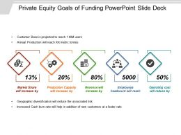 Private Equity Goals Of Funding Powerpoint Slide Deck