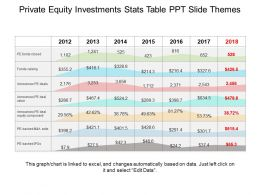 Private Equity Investments Stats Table Ppt Slide Themes