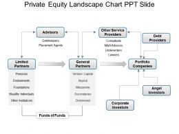 Private Equity Landscape Chart Ppt Slide