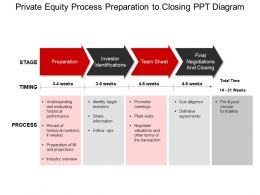 Private Equity Process Preparation To Closing Ppt Diagram