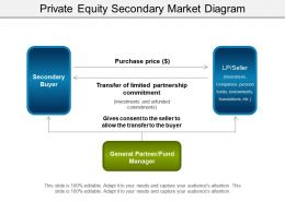 Private Equity Secondary Market Diagram Presentation Graphics