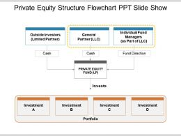 Private Equity Structure Flowchart Ppt Slide Show