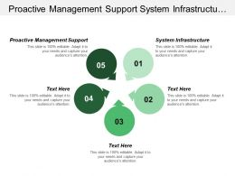 Proactive Management Support System Infrastructure Trust Framework Provider