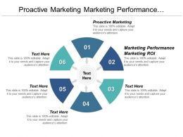 Proactive Marketing Marketing Performance Marketing Roi Promotion Budget Cpb