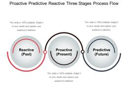 Proactive Predictive Reactive Three Stages Process Flow
