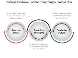Proactive Predictive Reactive Three Stages Process Flow