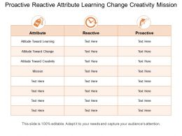 Proactive Reactive Attribute Learning Change Creativity Mission