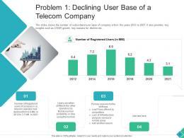 Problem 1 Declining User Base Of A Telecom Company Declining Market Share Telecom Company Ppt Icons