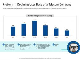 Problem 1 Declining User Base Of A Telecom Company Poor Network Infrastructure Of A Telecom Company Ppt Tips