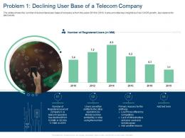 Problem 1 Declining User Base Of A Telecom Company Service Prices Areas Ppt Tips
