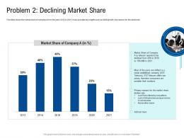 Problem 2 Declining Market Share Poor Network Infrastructure Of A Telecom Company Ppt Slides