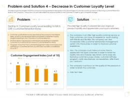 Problem And Solution 4 Decrease In Customer Loyalty Level Case Competition Ppt Information