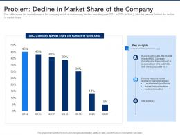 Problem Decline In Market Share Of The Company Electronic Component Demand Weakens