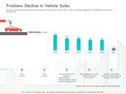 Problem Decline In Vehicle Sales Loss Revenue Financials Decline Automobile Company Ppt Show Topics