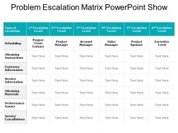 Problem Escalation Matrix Powerpoint Show