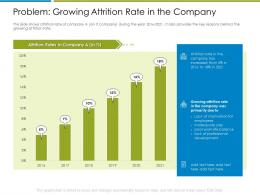 Problem Growing Attrition Rate In The Company Increase Employee Churn Rate It Industry