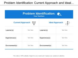 problem_identification_current_approach_and_ideal_approach_Slide01