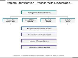 Problem Identification Process With Discussions And Qualitative Survey