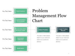 Problem Management Flow Chart Powerpoint Guide