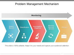 Problem Management Mechanism Powerpoint Presentation