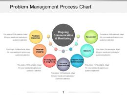 Problem Management Process Chart Powerpoint Presentation Templates