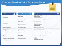 Problems Associated With Wastewater Reuse Antibiotics Ppt Powerpoint Presentation Outline Visual Aids