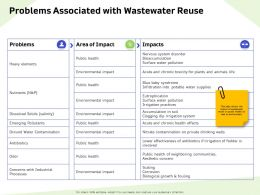 Problems Associated With Wastewater Reuse Solids Ppt Powerpoint Presentation Portfolio Backgrounds